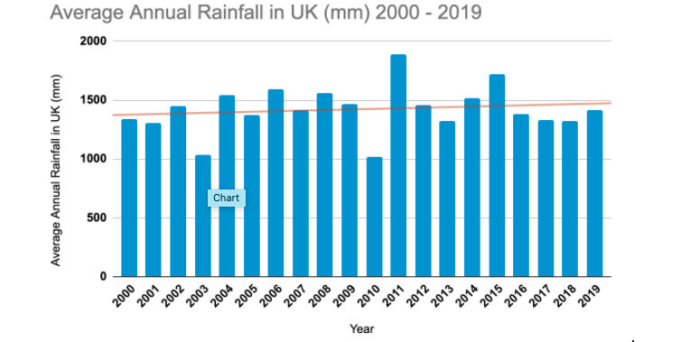 Chart to show average annual rainfall in UK