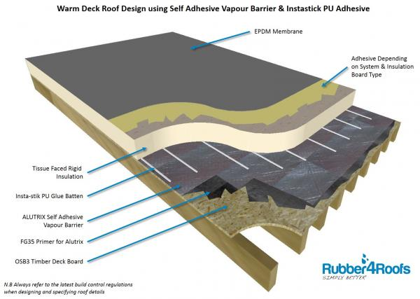 Epdm Warm Deck Roof Design Rubber4roofs Coventry Uk